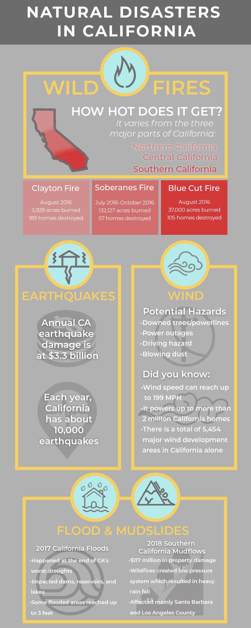 Biggest Natural Disasters in California   Paul Davis Restoration of Inland Empire